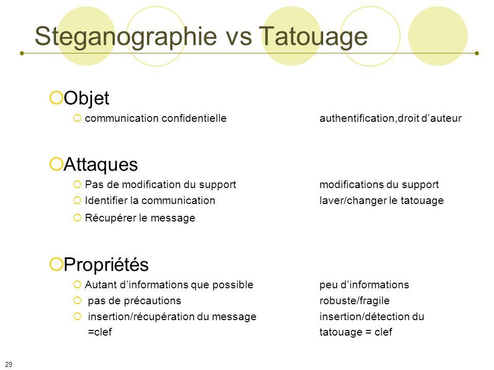 Steganographie vs Tatouage
