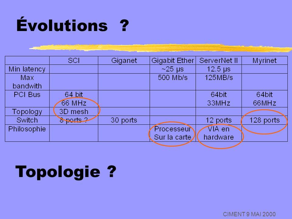 Évolutions Topologie CIMENT 9 MAI 2000