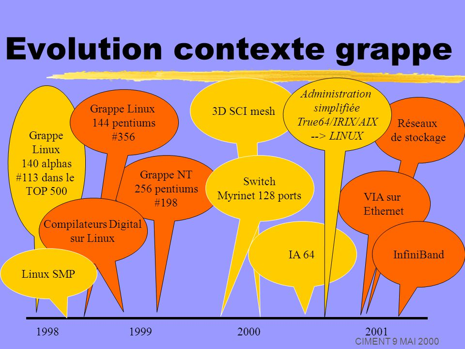 Evolution contexte grappe
