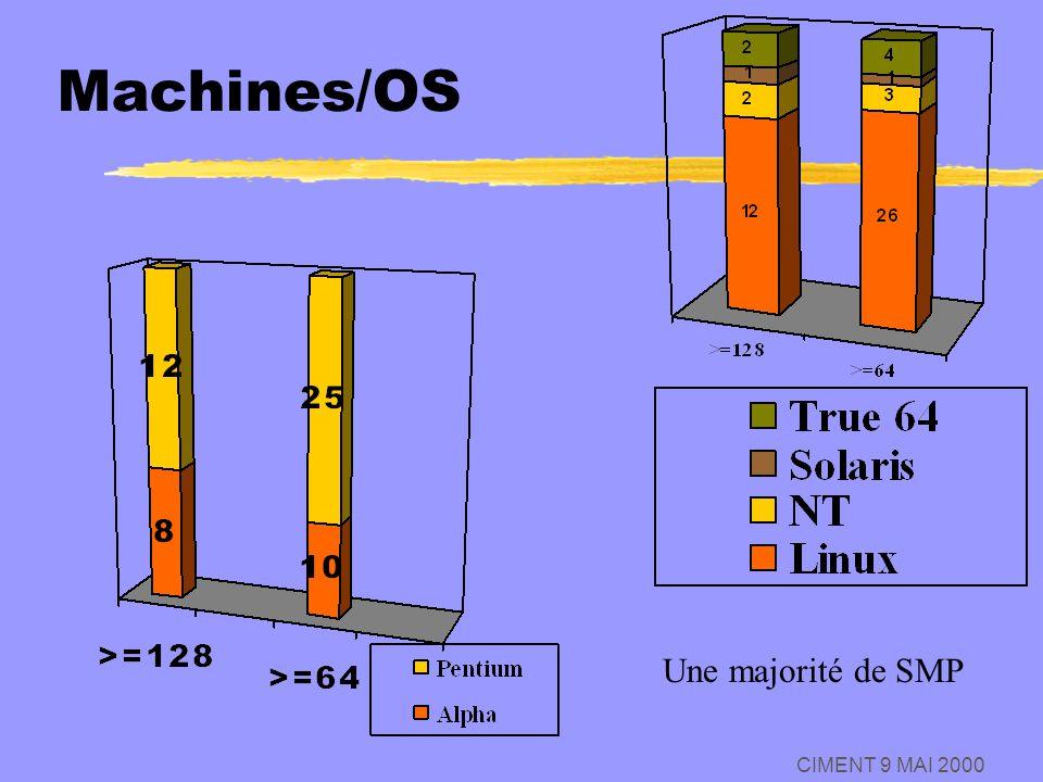 Machines/OS Une majorité de SMP CIMENT 9 MAI 2000