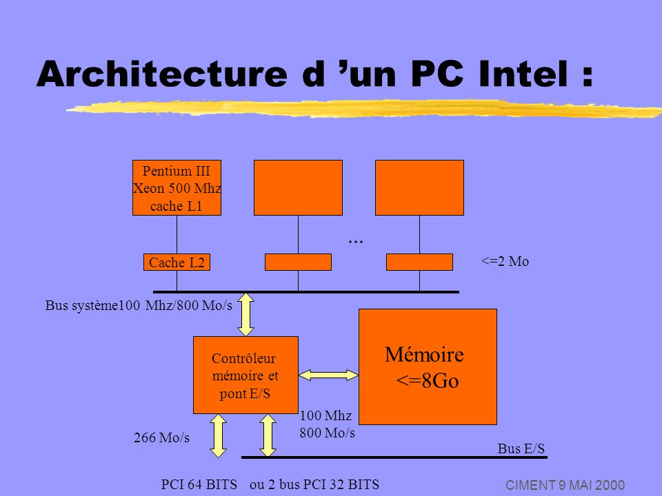 Architecture d 'un PC Intel :