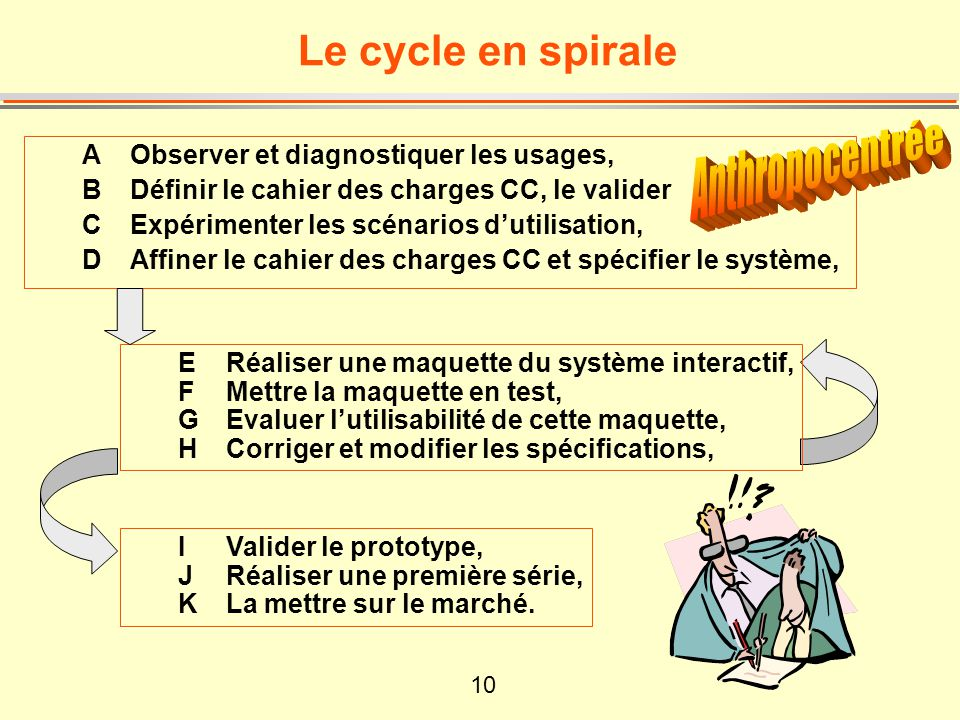 Anthropocentrée Le cycle en spirale
