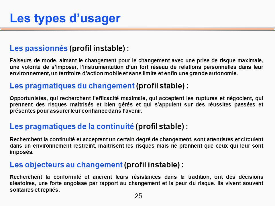 Les types d'usager Les passionnés (profil instable) :