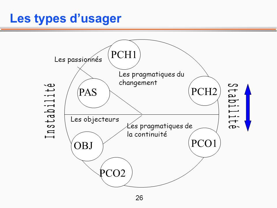 Les types d'usager PCH1 PAS PCH2 PCO1 OBJ PCO2 Les passionnés