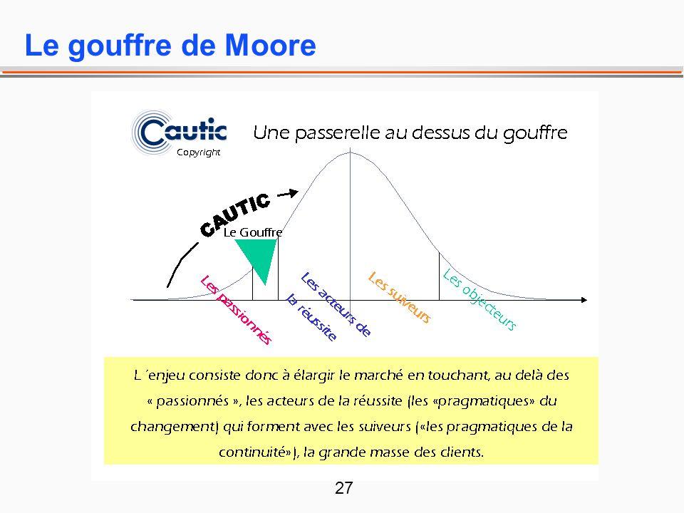 Le gouffre de Moore