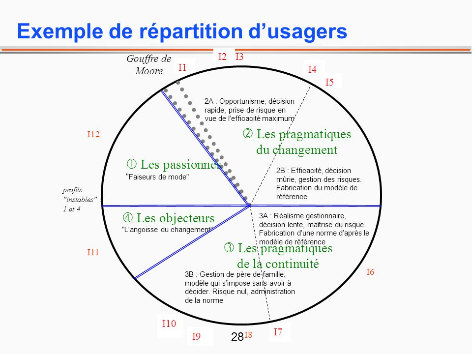 Exemple de répartition d'usagers
