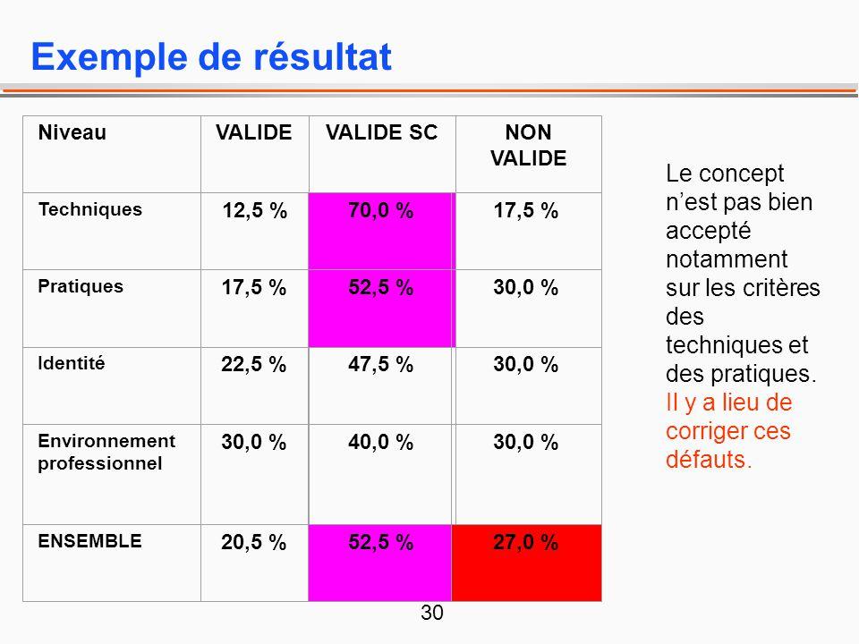 Exemple de résultat. Niveau. VALIDE. VALIDE SC. NON VALIDE.