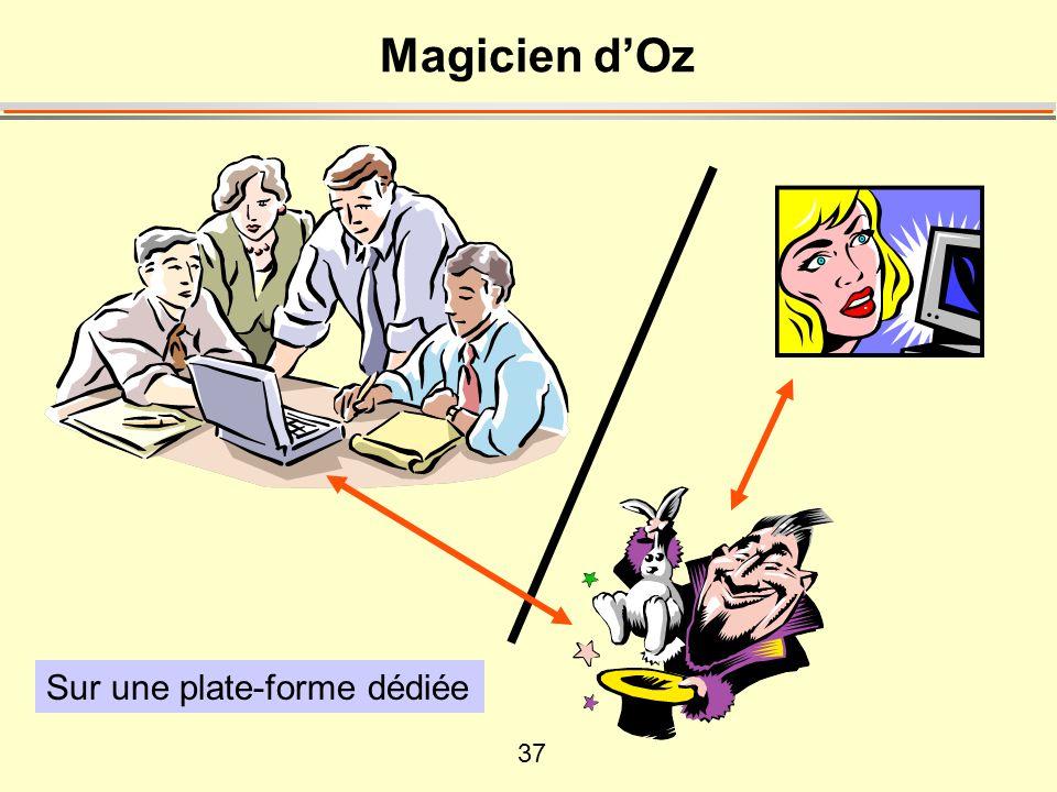 Magicien d'Oz Sur une plate-forme dédiée