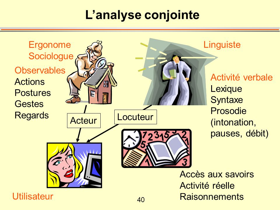 L'analyse conjointe Ergonome Linguiste Sociologue Observables Actions