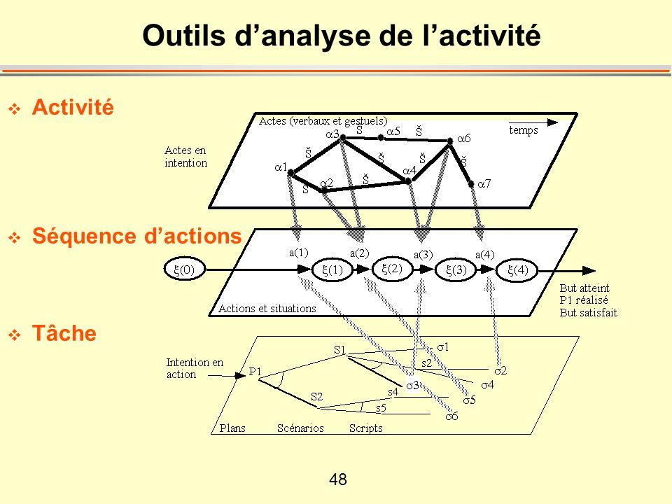 Outils d'analyse de l'activité