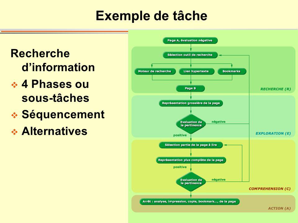 Exemple de tâche Recherche d'information 4 Phases ou sous-tâches