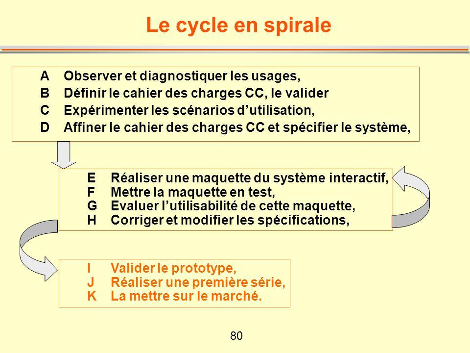 Le cycle en spirale A Observer et diagnostiquer les usages,