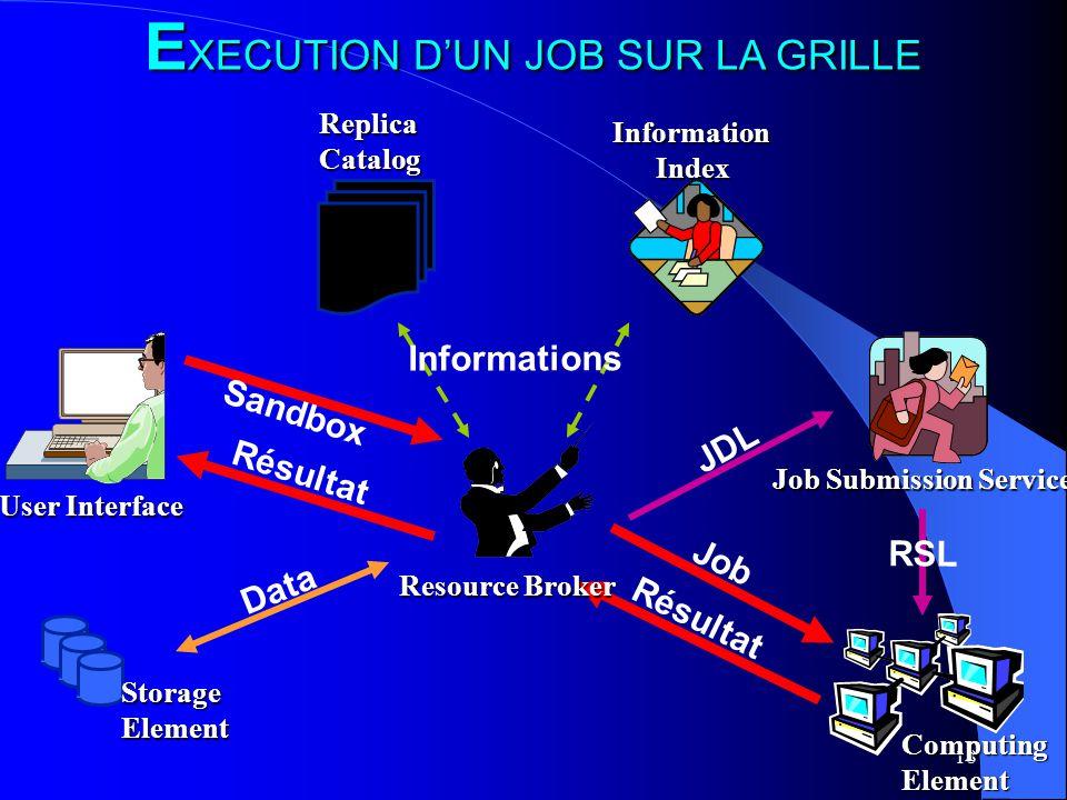 EXECUTION D'UN JOB SUR LA GRILLE