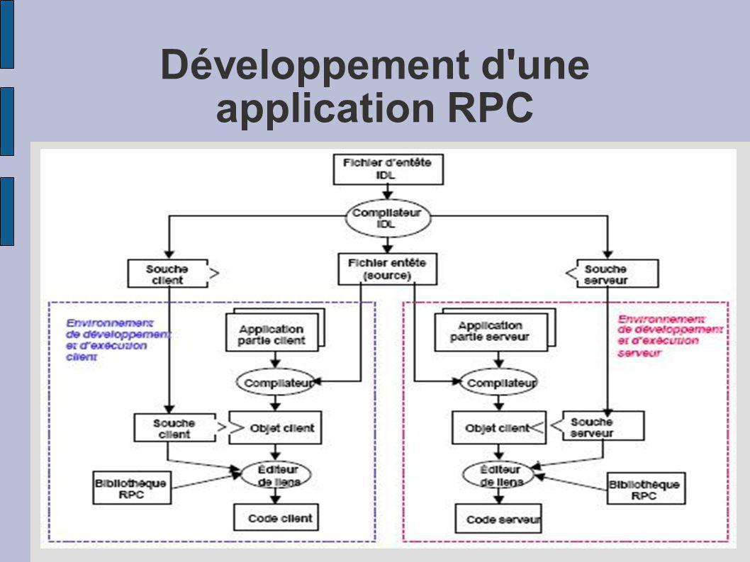 Développement d une application RPC