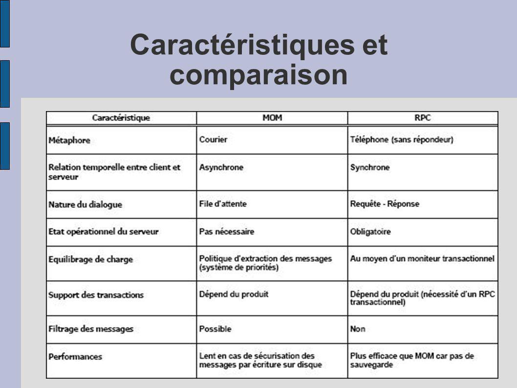 Caractéristiques et comparaison
