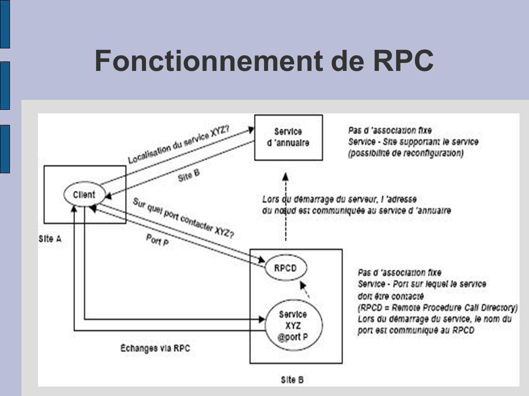 Fonctionnement de RPC