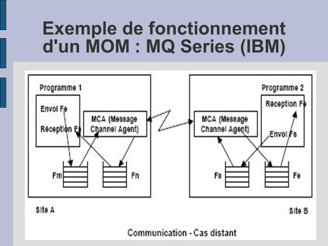 Exemple de fonctionnement d un MOM : MQ Series (IBM)‏