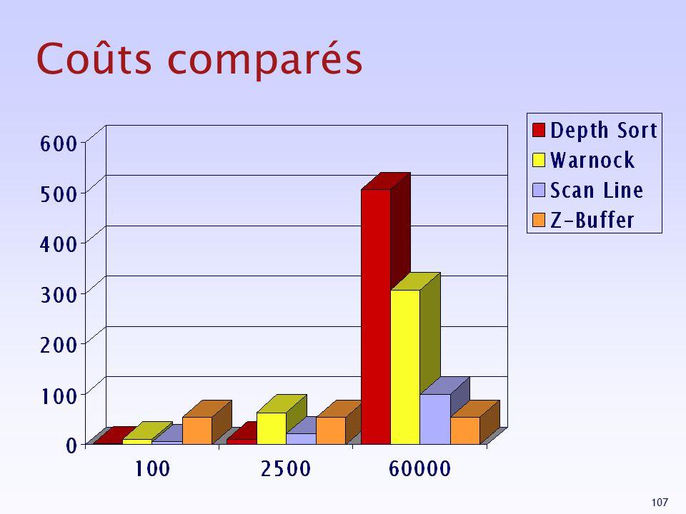 Coûts comparés