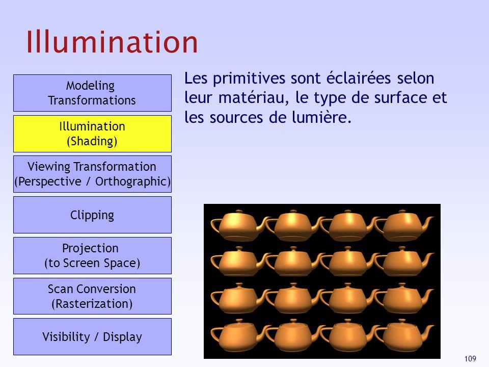 Illumination Les primitives sont éclairées selon leur matériau, le type de surface et les sources de lumière.