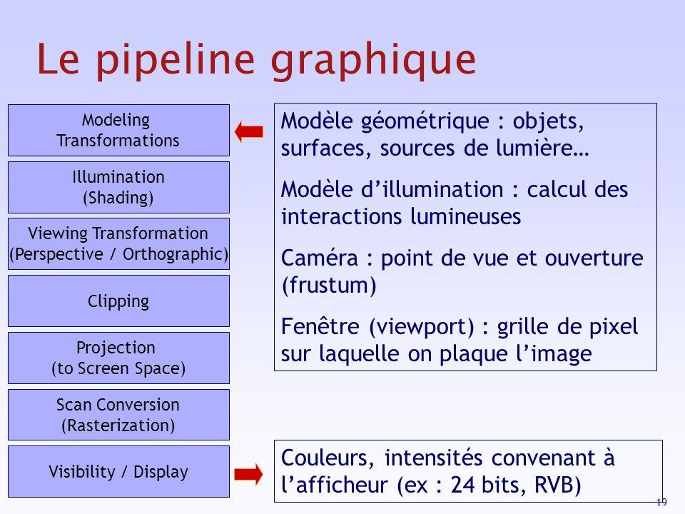 Le pipeline graphique Modeling Transformations. Modèle géométrique : objets, surfaces, sources de lumière…