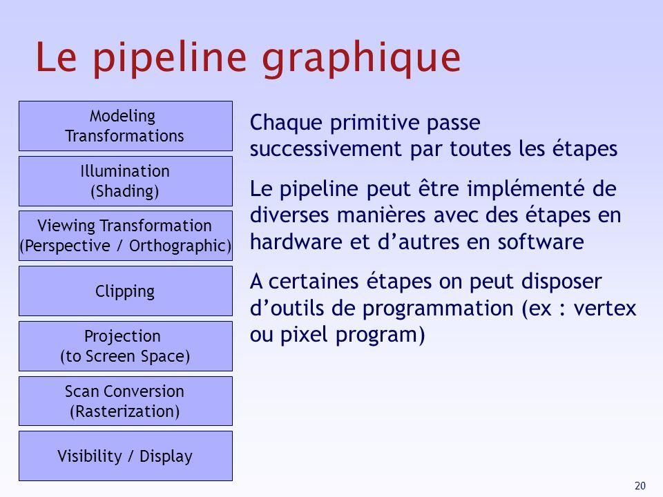 Le pipeline graphique Modeling Transformations. Chaque primitive passe successivement par toutes les étapes.
