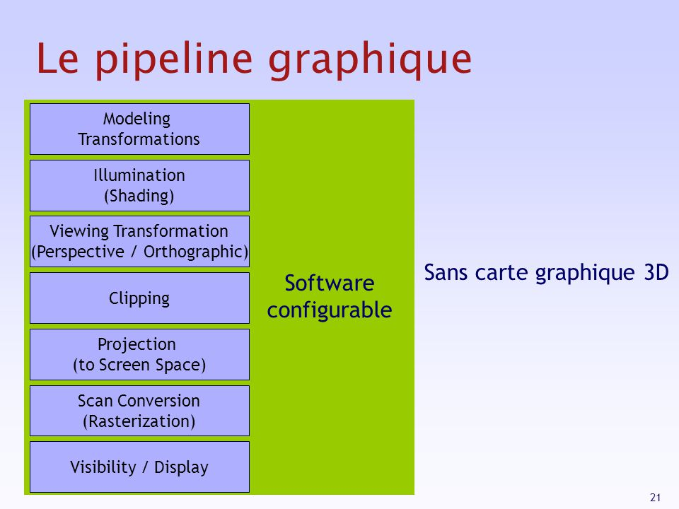 Le pipeline graphique Sans carte graphique 3D Software configurable
