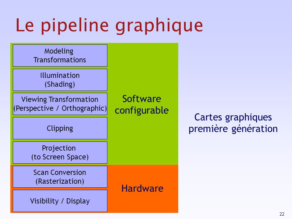 Le pipeline graphique Software configurable