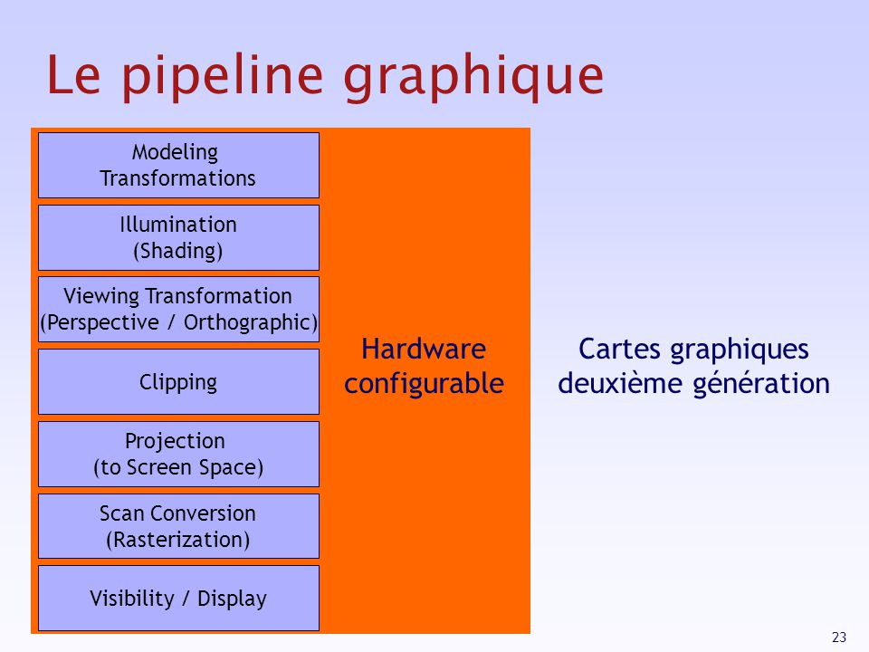 Le pipeline graphique Hardware configurable
