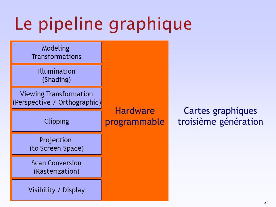 Le pipeline graphique Hardware programmable
