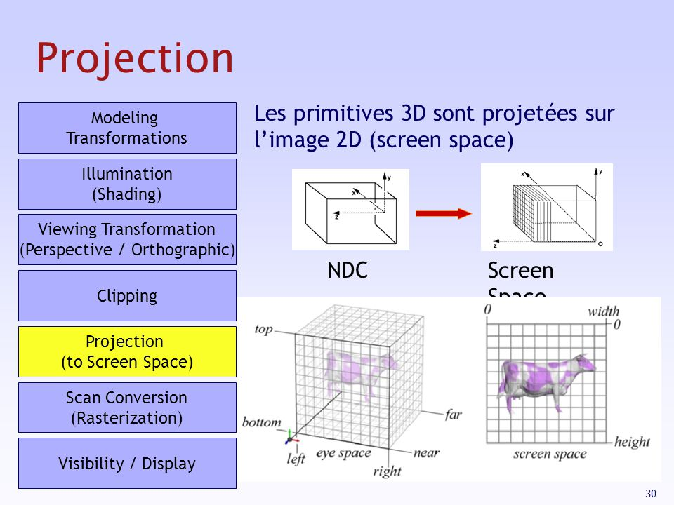 Projection Les primitives 3D sont projetées sur l'image 2D (screen space) Modeling Transformations.