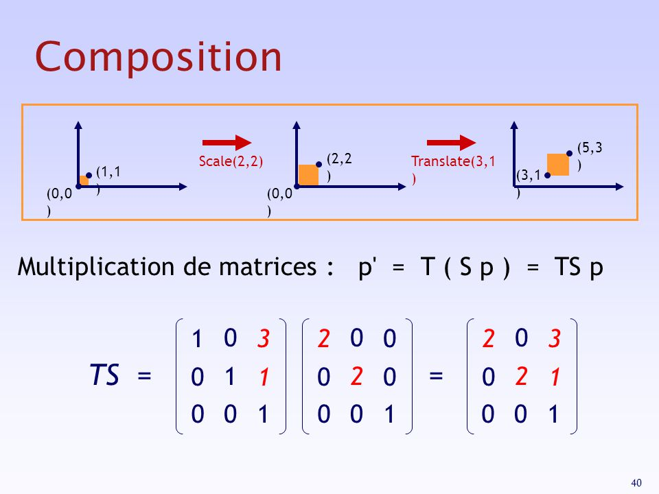 Composition TS = = Multiplication de matrices : p = T ( S p ) = TS p