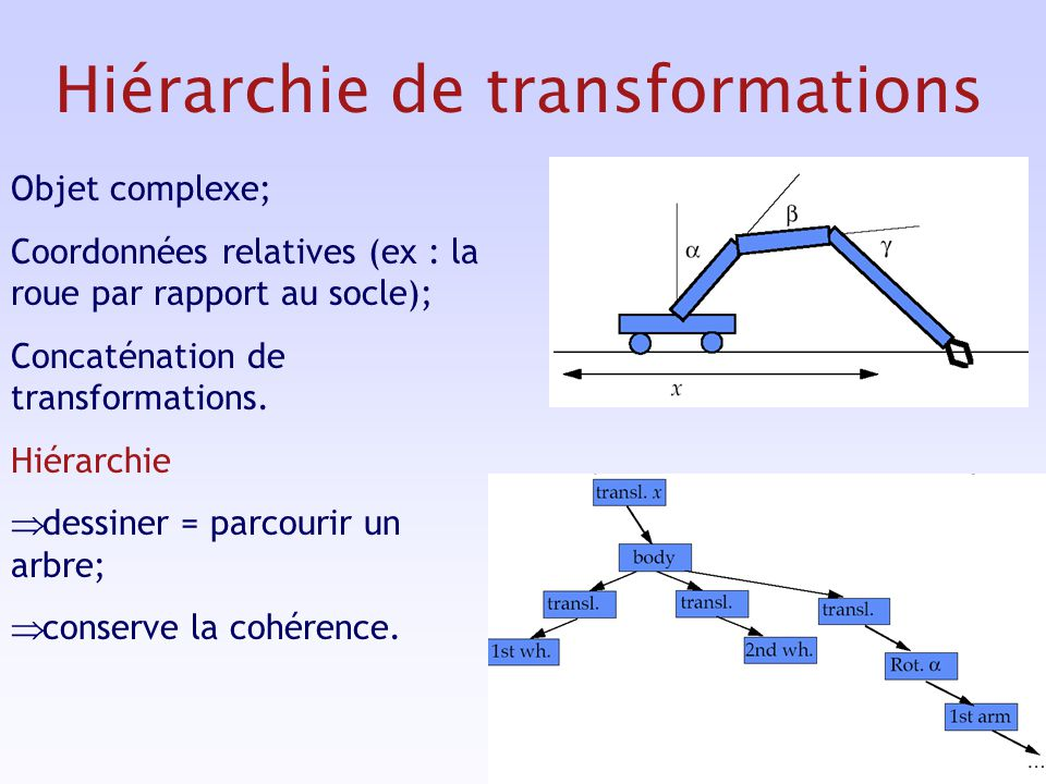Hiérarchie de transformations