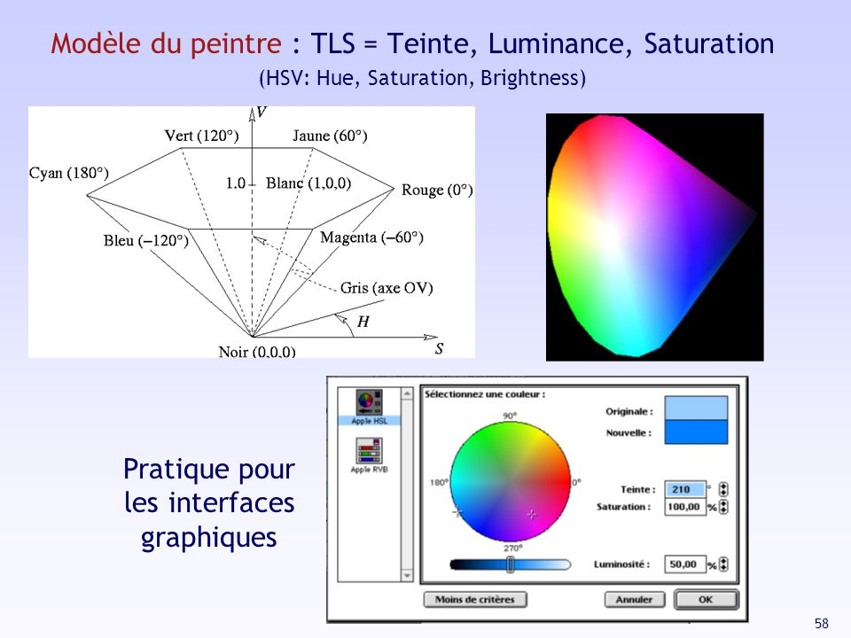 Modèle du peintre : TLS = Teinte, Luminance, Saturation