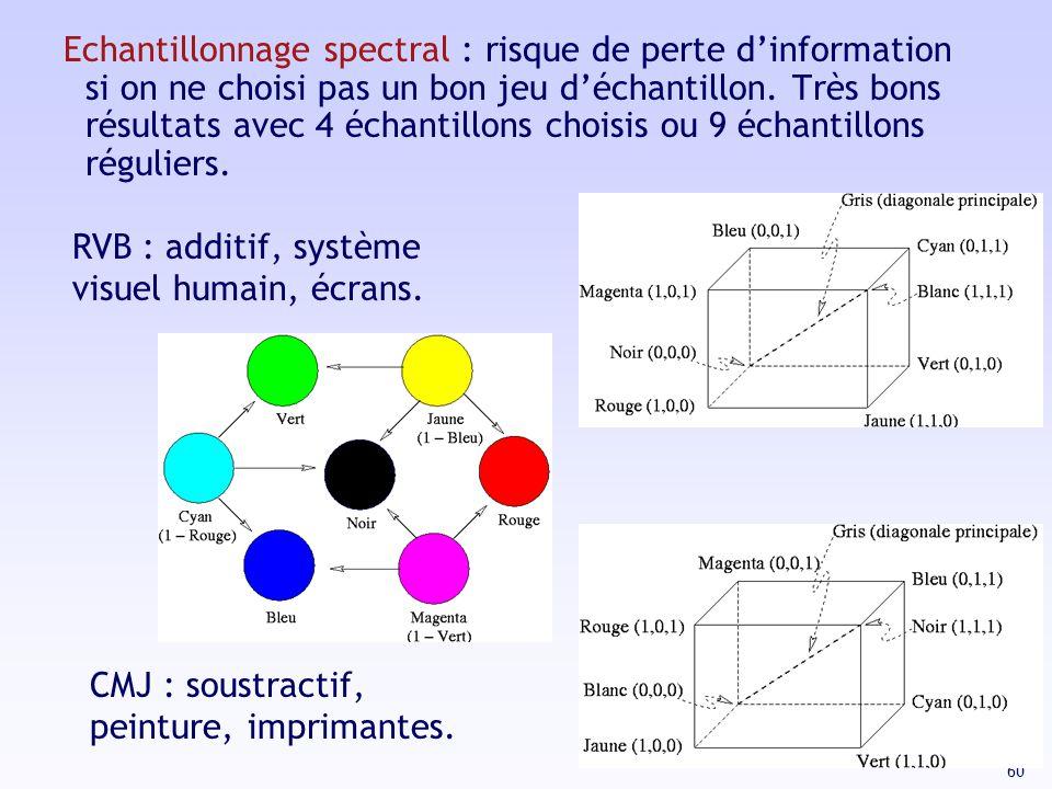 Echantillonnage spectral : risque de perte d'information si on ne choisi pas un bon jeu d'échantillon. Très bons résultats avec 4 échantillons choisis ou 9 échantillons réguliers.