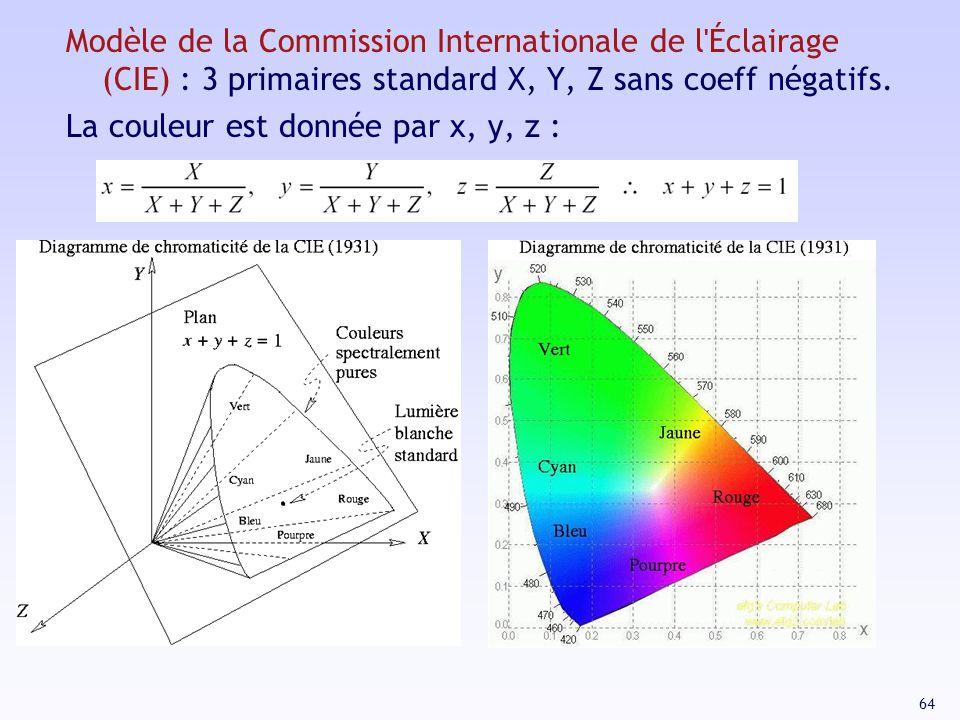 Modèle de la Commission Internationale de l Éclairage (CIE) : 3 primaires standard X, Y, Z sans coeff négatifs.