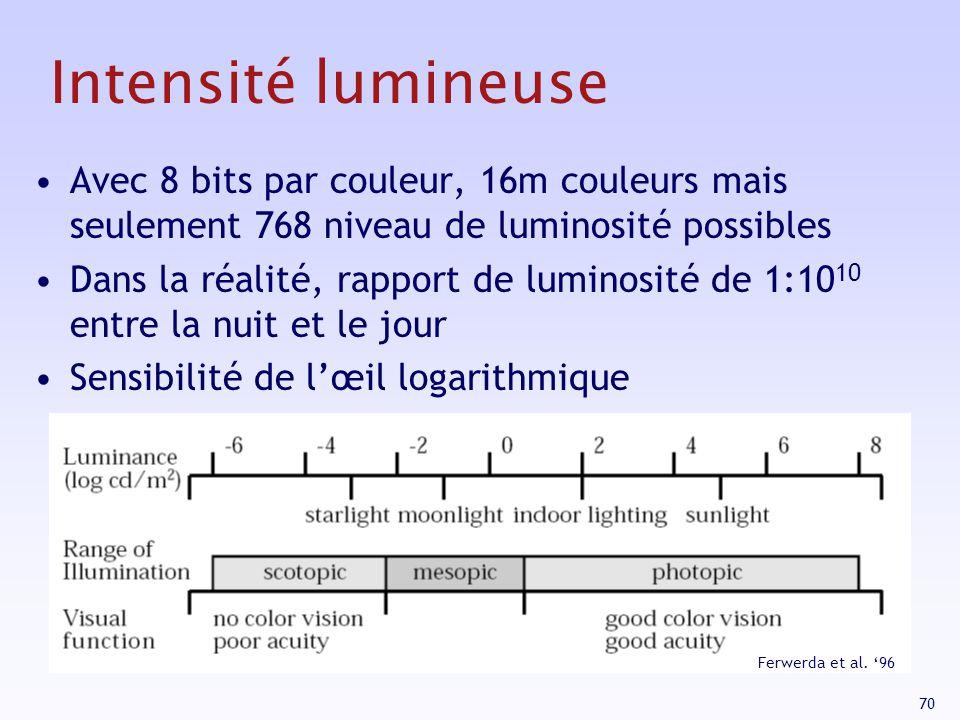 Intensité lumineuse Avec 8 bits par couleur, 16m couleurs mais seulement 768 niveau de luminosité possibles.