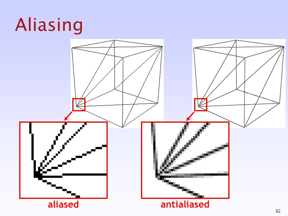 Aliasing aliased antialiased