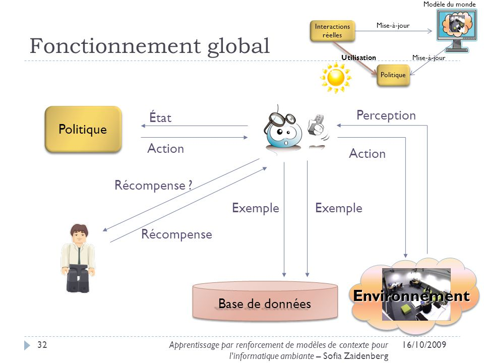Fonctionnement global