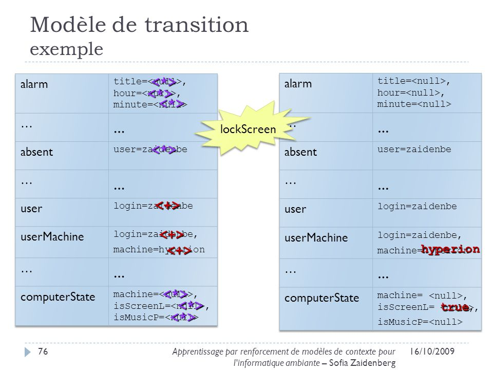 Modèle de transition exemple