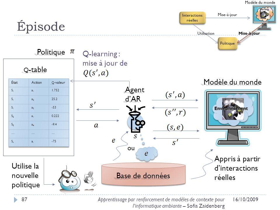 Épisode Politique Q-learning : mise à jour de q-table Modèle du monde