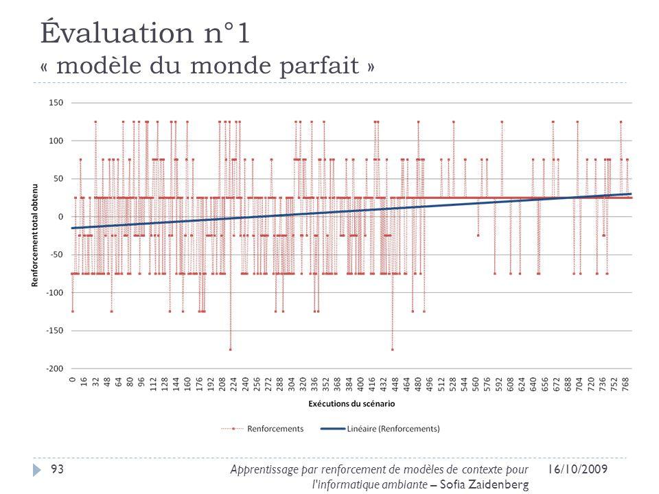 Évaluation n°1 « modèle du monde parfait »