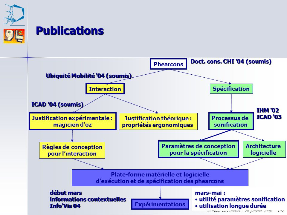 Publications Doct. cons. CHI '04 (soumis) Phearcons