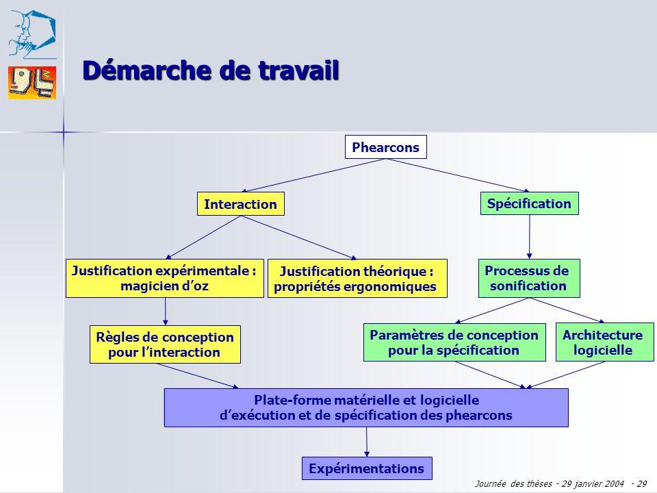 Démarche de travail Phearcons Interaction Spécification