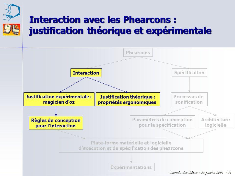 Interaction avec les Phearcons : justification théorique et expérimentale