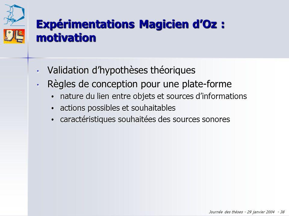 Expérimentations Magicien d'Oz : motivation