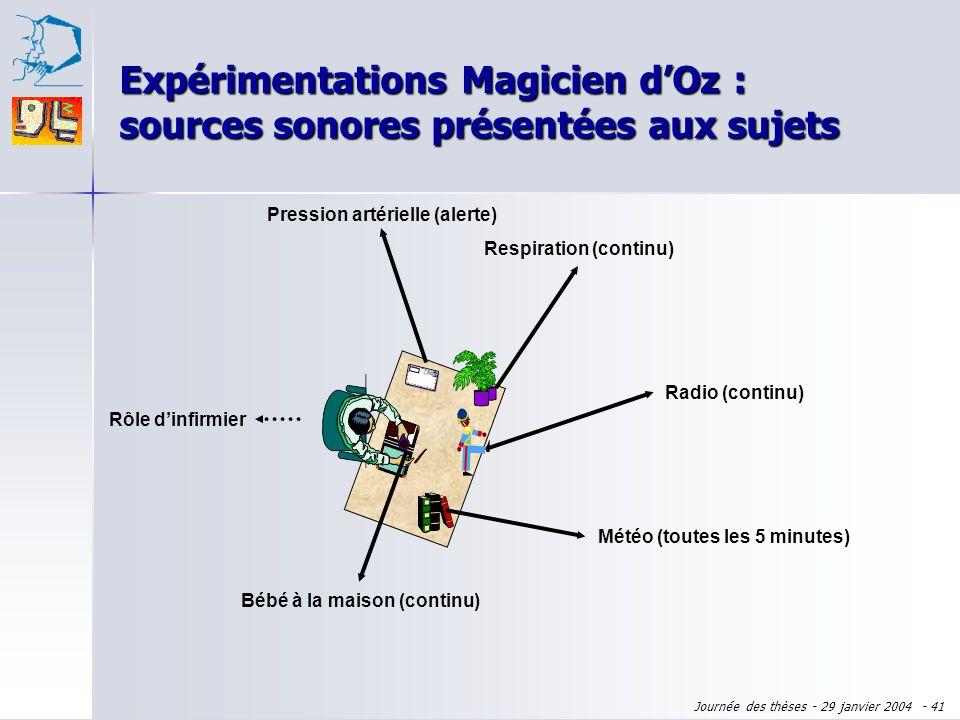 Expérimentations Magicien d'Oz : sources sonores présentées aux sujets