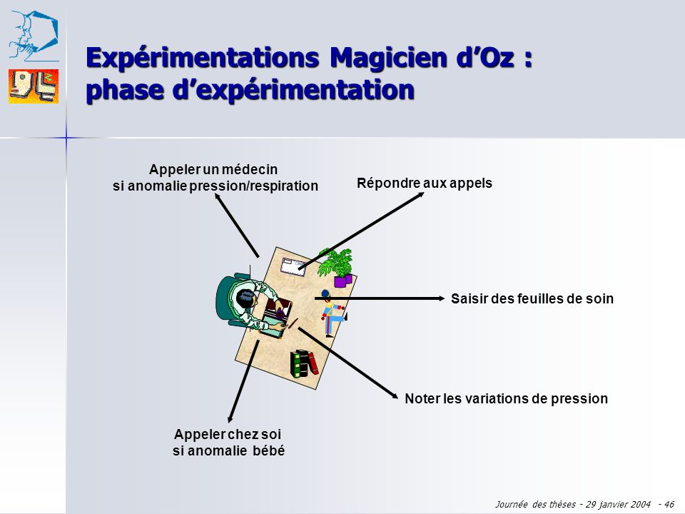 Expérimentations Magicien d'Oz : phase d'expérimentation