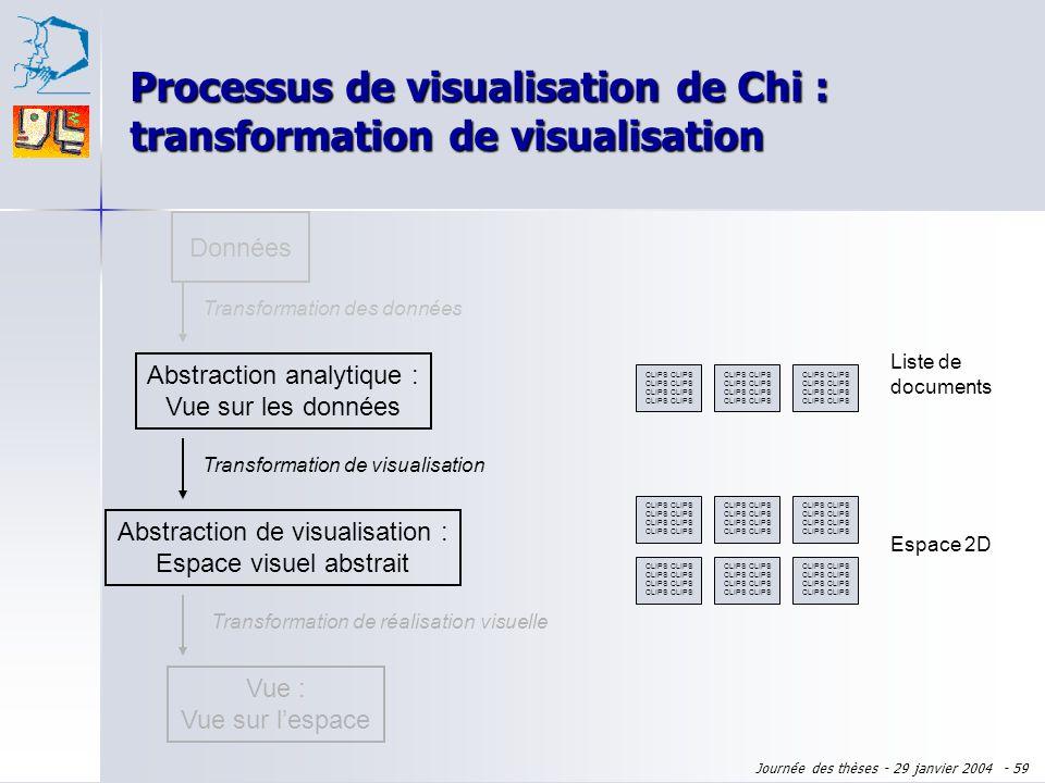 Processus de visualisation de Chi : transformation de visualisation