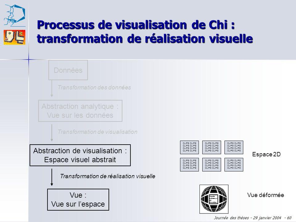 Processus de visualisation de Chi : transformation de réalisation visuelle