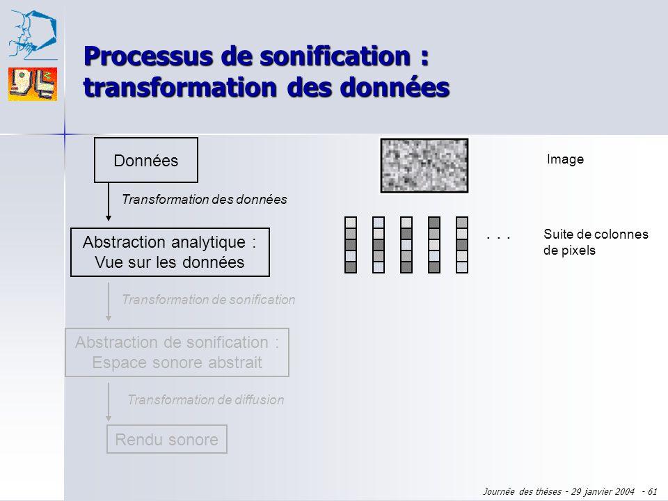 Processus de sonification : transformation des données
